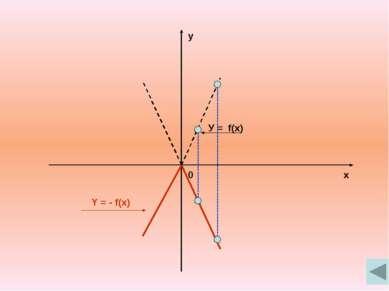 x y 0 Y = f(x) Y = -f(- x)