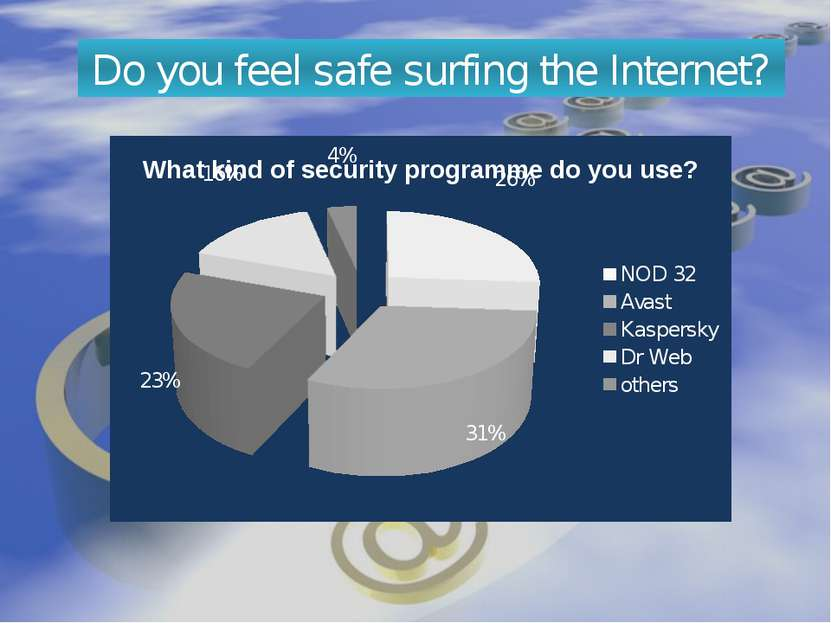 Do you feel safe surfing the Internet?
