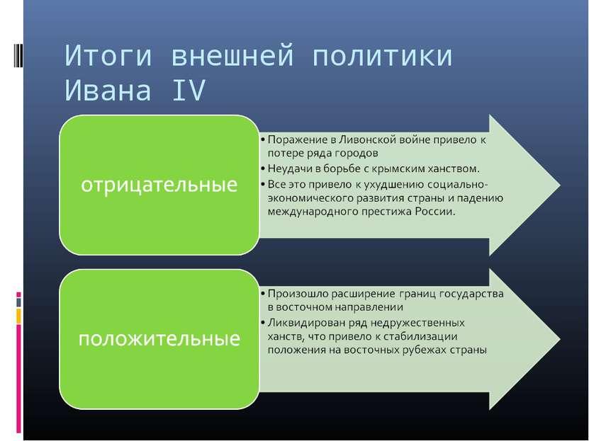 Итоги внешней политики Ивана IV