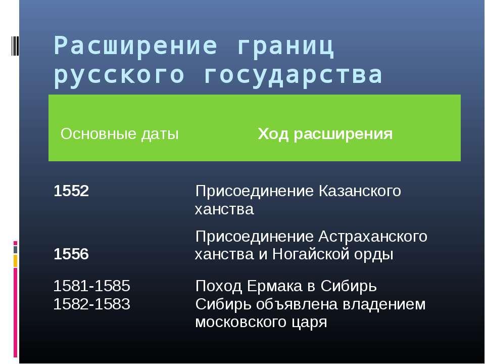Расширение границ русского государства Основные даты Ход расширения 1552 Прис...