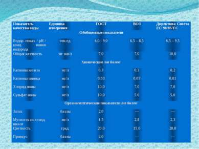 Показатель качества воды Единица измерения ГОСТ ВОЗ Директива Совета ЕС 98/83...