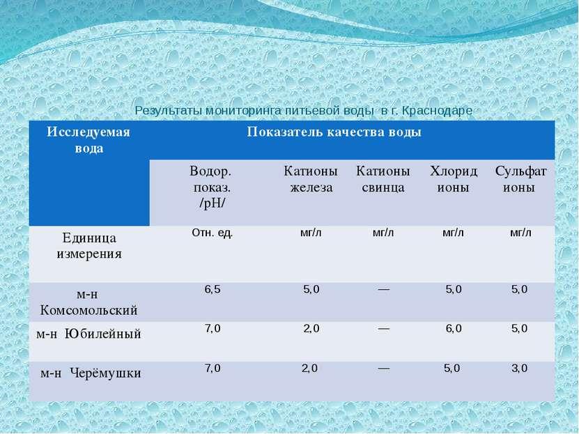 Результаты мониторинга питьевой воды в г. Краснодаре Исследуемая вода Показат...