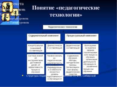 Понятие «педагогические технологии» Структура педагогической технологии по М....