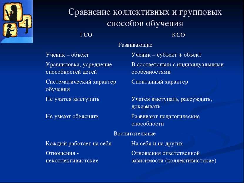 Сравнение коллективных и групповых способов обучения ГСО КСО Развивающие Учен...