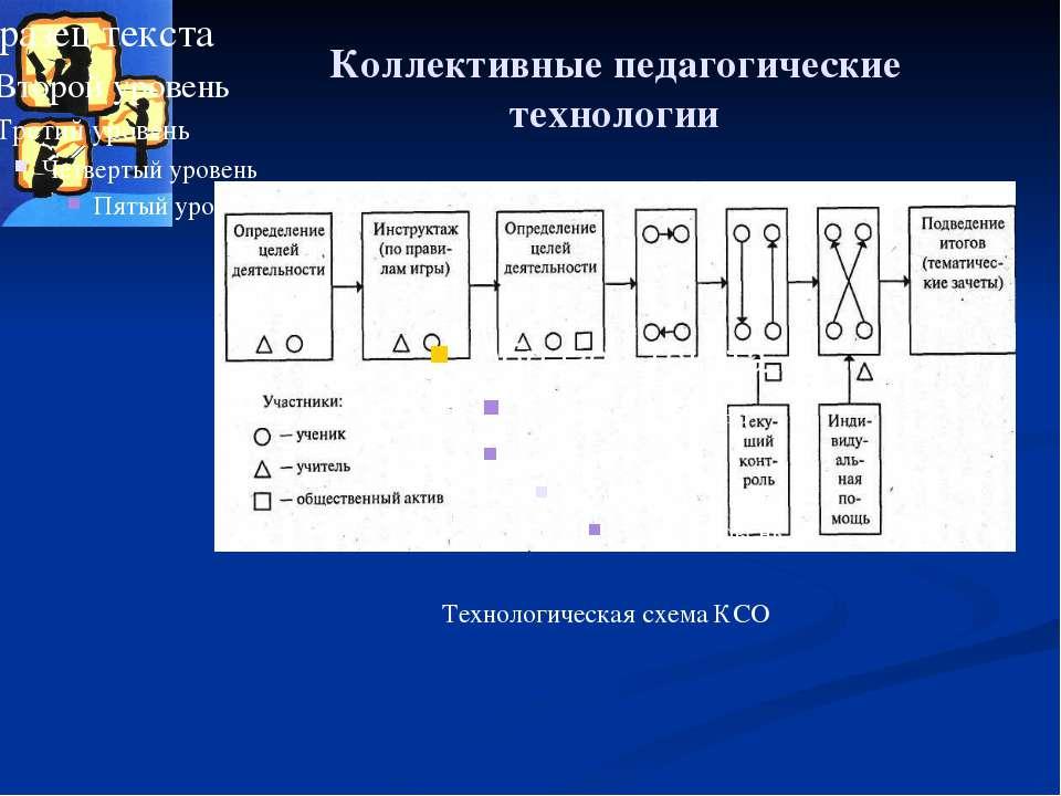 Коллективные педагогические технологии Технологическая схема КСО