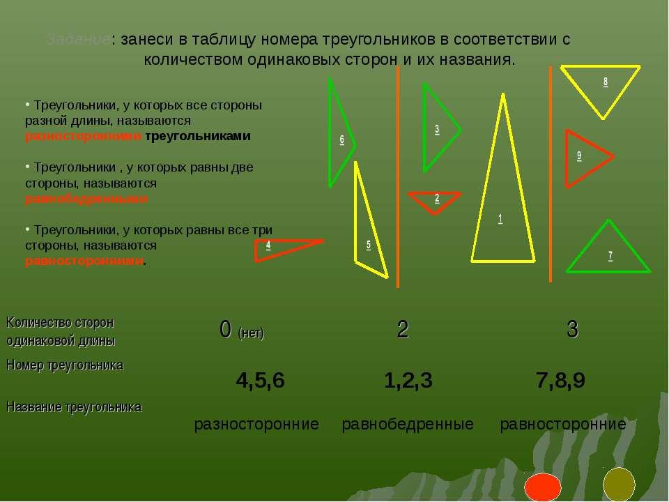 4,5,6 1,2,3 7,8,9 равнобедренные разносторонние равносторонние Задание: занес...