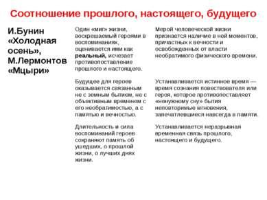 Соотношение прошлого, настоящего, будущего И.Бунин «Холодная осень», М.Лермон...