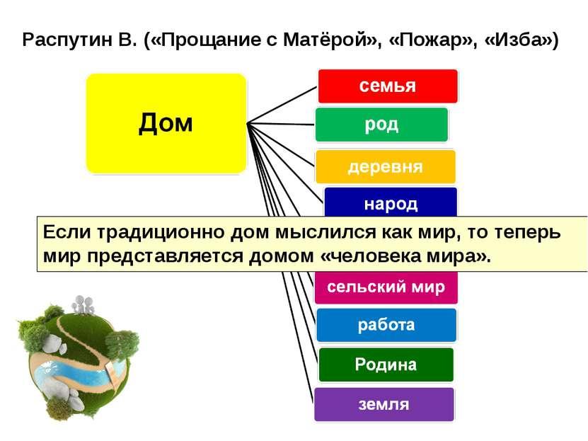 Распутин В. («Прощание с Матёрой», «Пожар», «Изба») Если традиционно дом мысл...