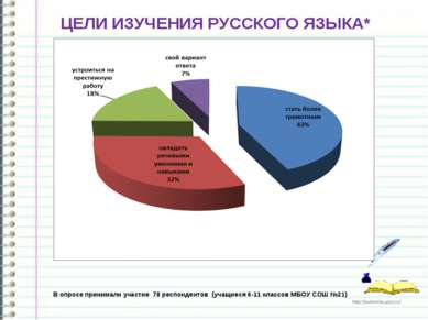 ЦЕЛИ ИЗУЧЕНИЯ РУССКОГО ЯЗЫКА* В опросе принимали участие 78 респондентов (уча...