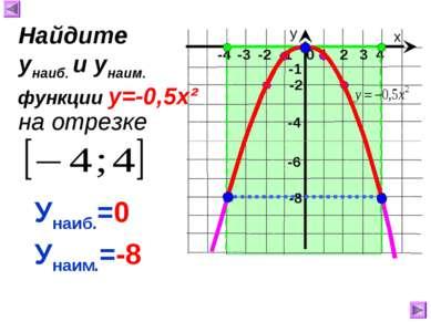 х у 1 2 3 4 0 -4 -3 -2 -1 -8 -1 -4 Унаиб.=0 Унаим.=-8 Найдите унаиб. и унаим....