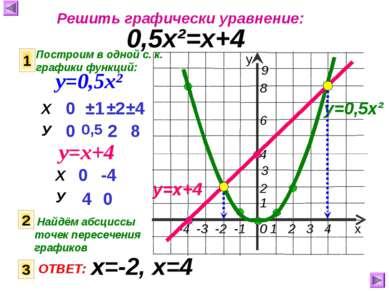 Решить графически уравнение: 0,5х²=х+4 Построим в одной с. к. графики функций...