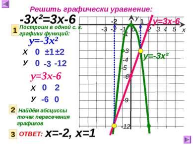 Решить графически уравнение: -3х²=3х-6 Построим в одной с. к. графики функций...