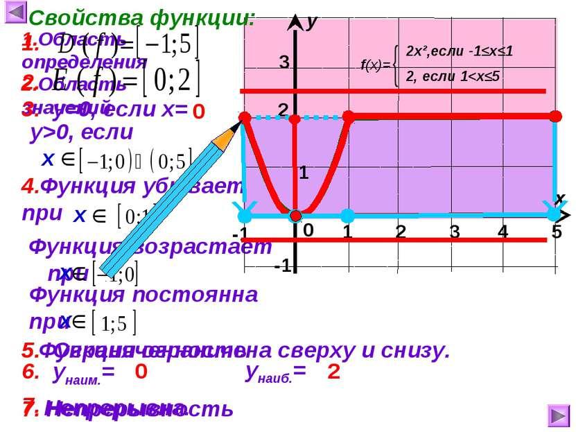 1 2 3 4 5 Функция возрастает при Функция ограничена сверху и снизу. 1 х у 0 С...