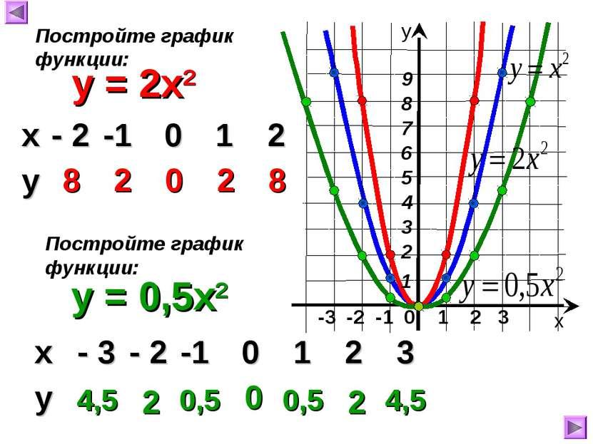 -3 -2 -1 0 1 2 3 y = 2x2 8 2 0 2 8 х у Постройте график функции: y = 0,5x2 По...