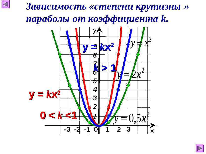 -3 -2 -1 0 1 2 3 х у Зависимость «степени крутизны » параболы от коэффициента k.