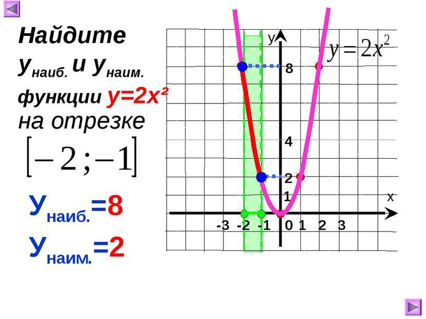 1 8 4 Унаиб.=8 Унаим.=2 Найдите унаиб. и унаим. на отрезке функции у=2х² 2