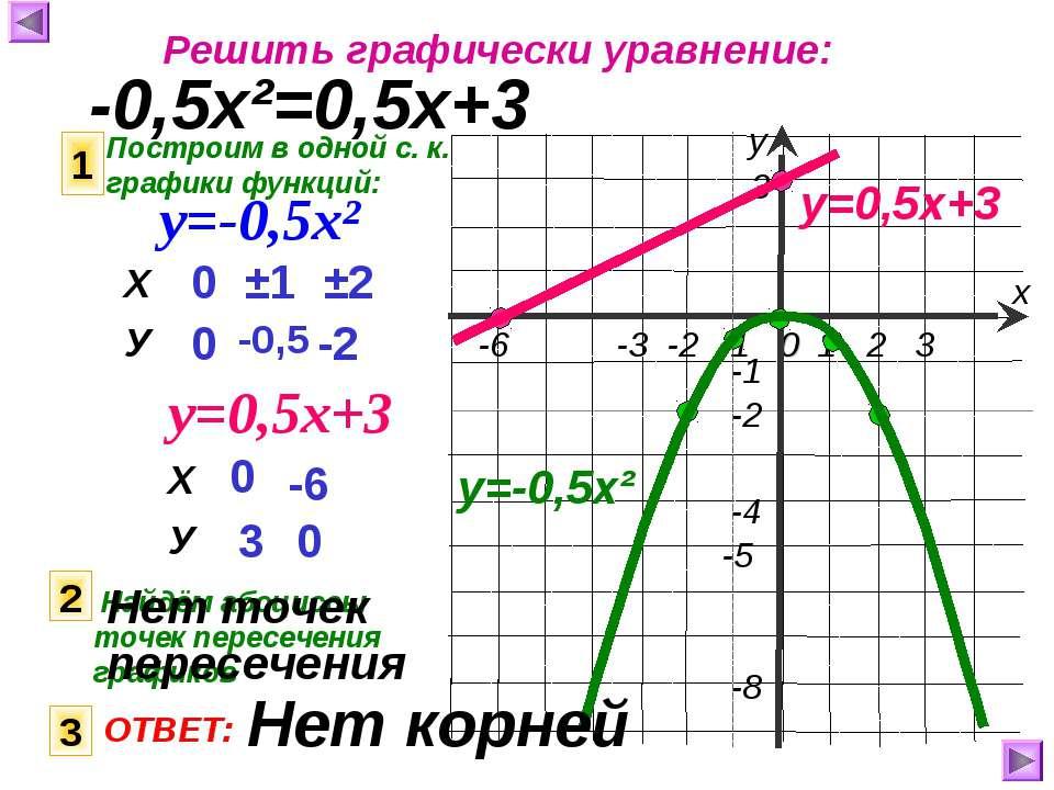 Решить графически уравнение: -0,5х²=0,5х+3 Построим в одной с. к. графики фун...