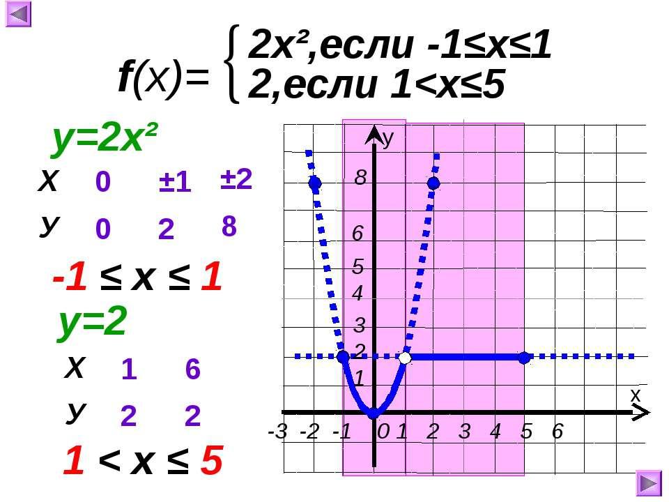 f(x)= 2х²,если -1≤х≤1 х у 2,если 1