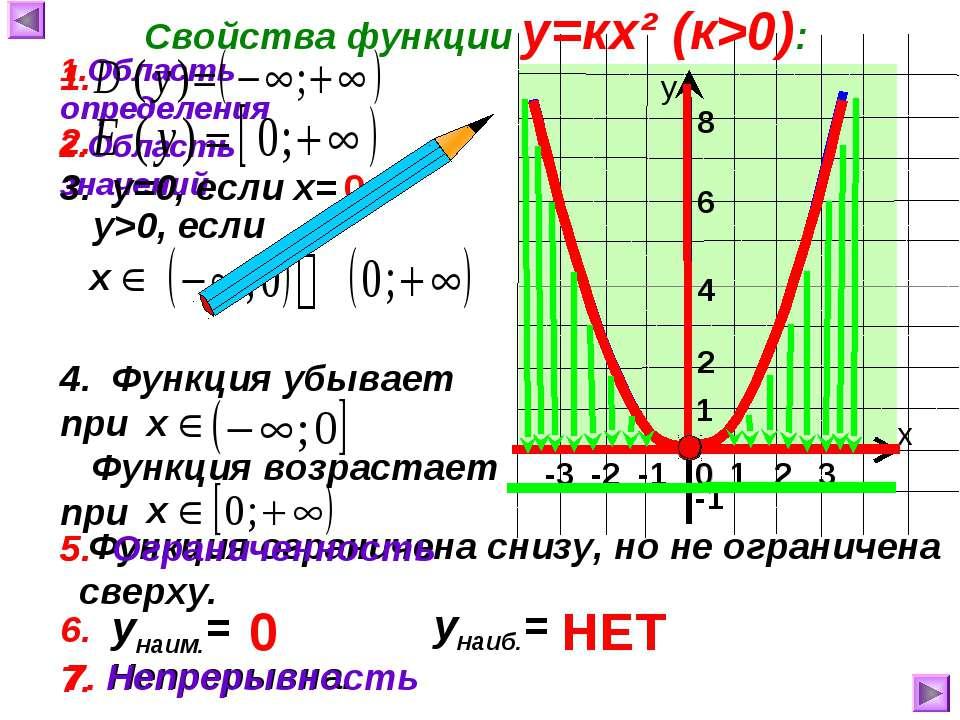 7. Непрерывна. -3 -2 -1 Функция возрастает при Функция ограничена снизу, но н...