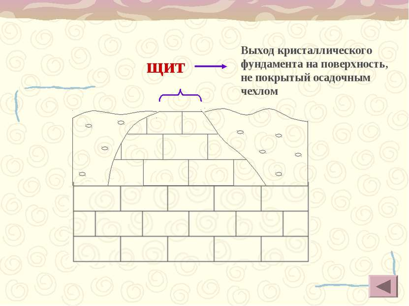 щит Выход кристаллического фундамента на поверхность, не покрытый осадочным ч...