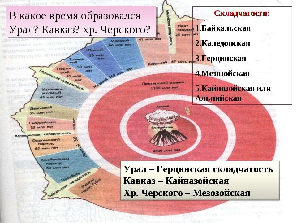 Складчатости: Байкальская Каледонская Герцинская Мезозойская Кайнозойская или...
