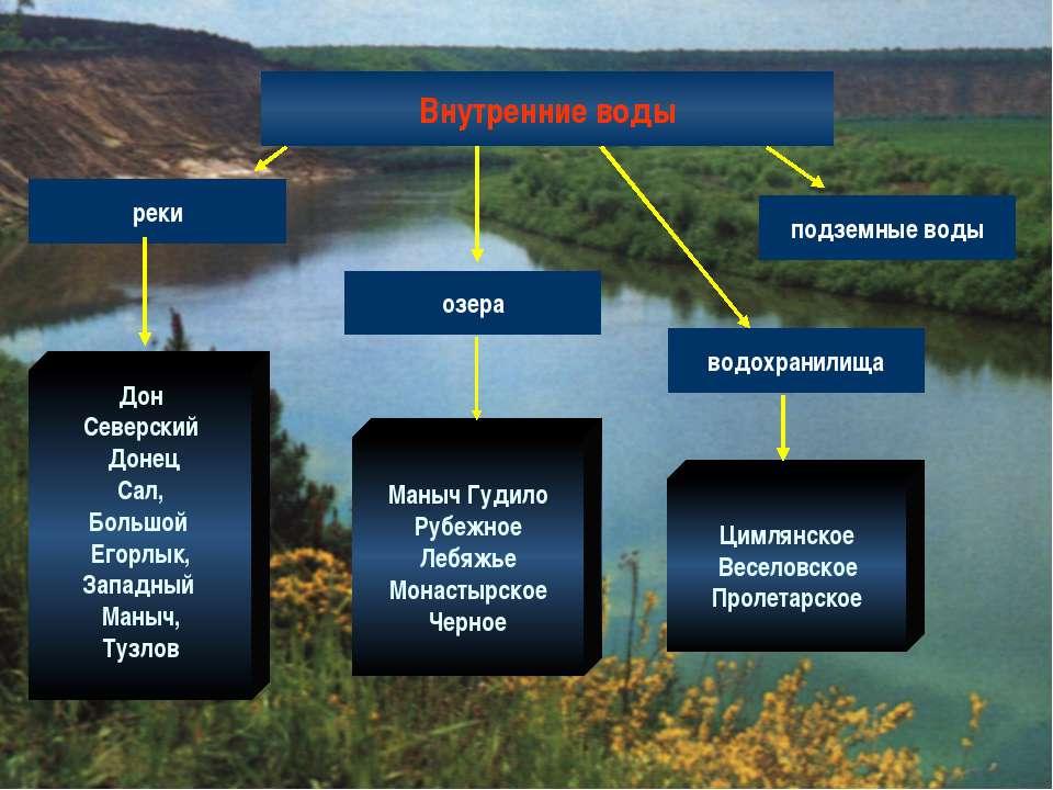 Внутренние воды реки озера водохранилища подземные воды Дон Северский Донец С...