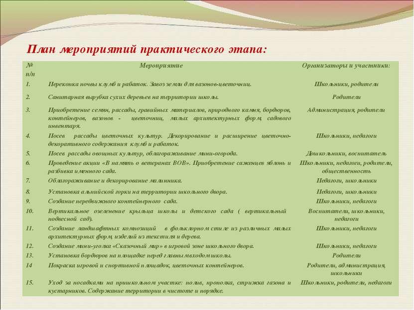 План мероприятий практического этапа: № п/п Мероприятие Организаторы и участн...