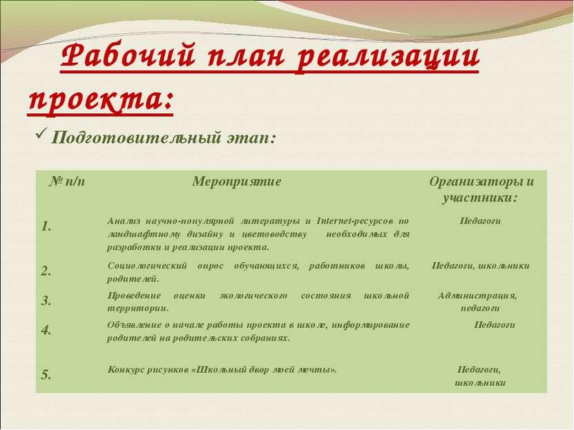 Рабочий план реализации проекта: Подготовительный этап: № п/п Мероприятие Орг...
