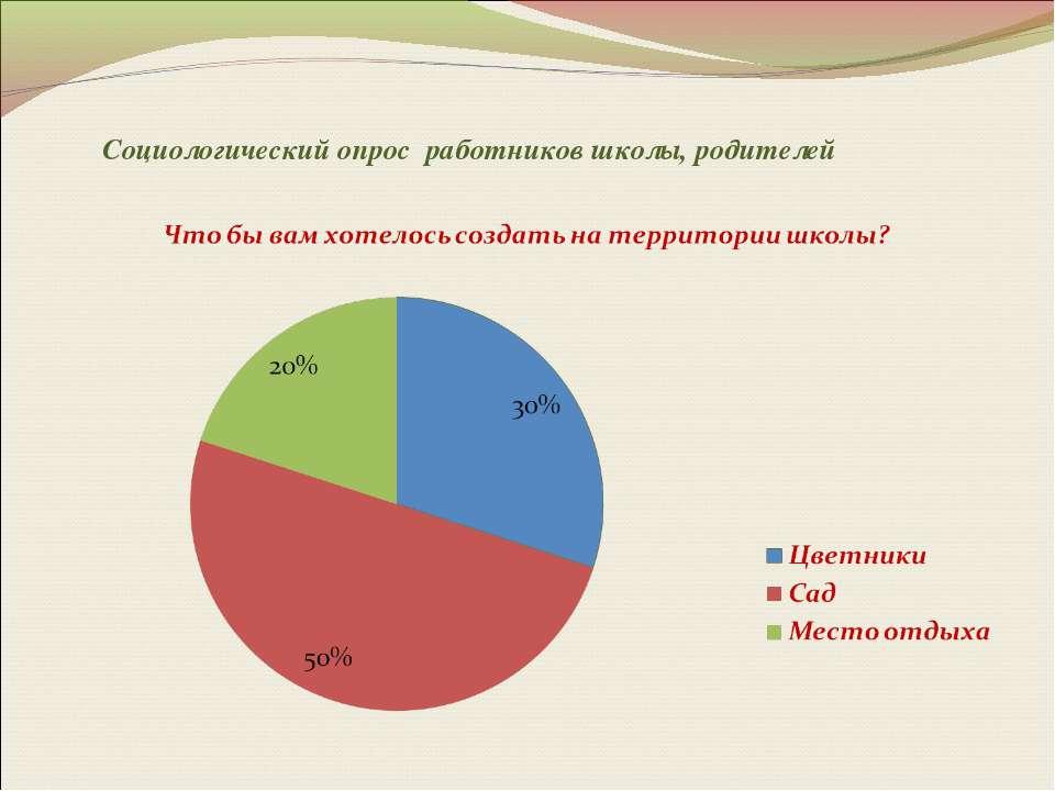 Социологический опрос работников школы, родителей