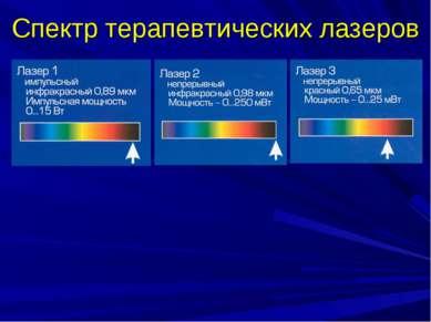 Спектр терапевтических лазеров
