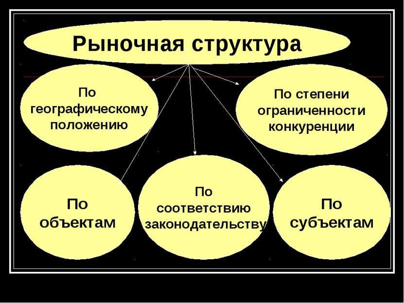 По географическому положению Рыночная структура По степени ограниченности кон...