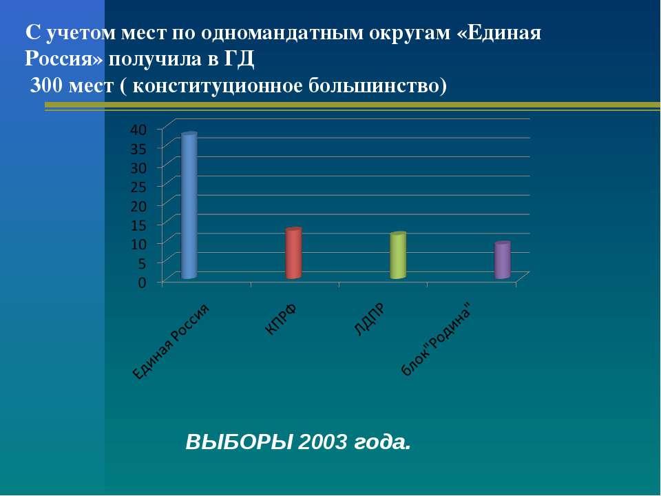 С учетом мест по одномандатным округам «Единая Россия» получила в ГД 300 мест...
