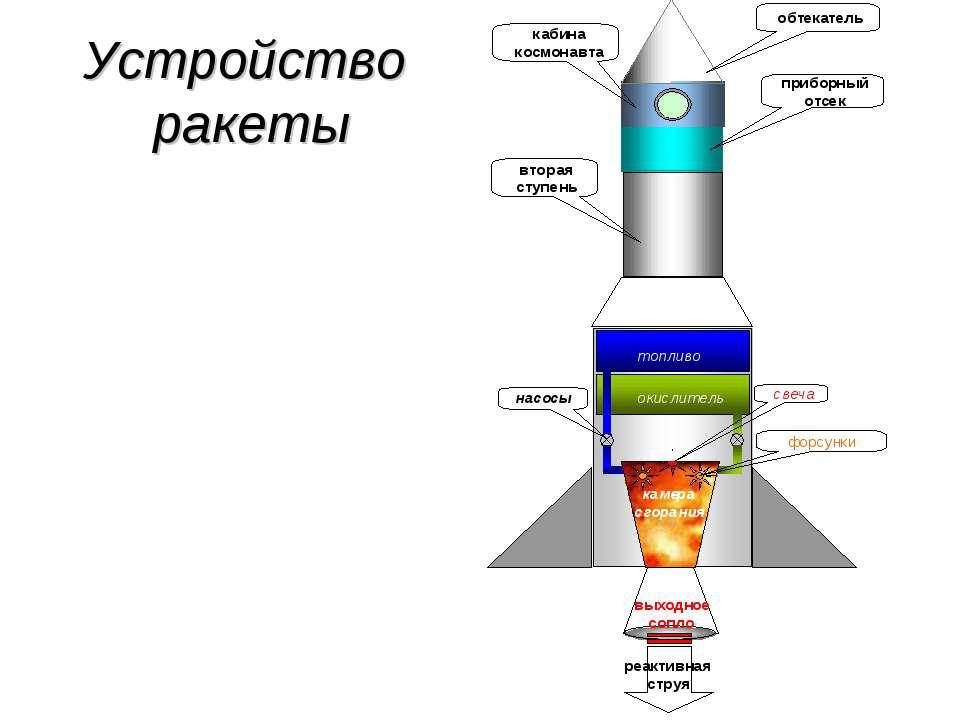 Устройство ракеты
