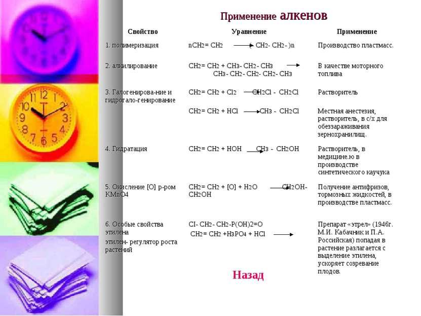Применение алкенов Свойство Уравнение Применение 1. полимеризация nCH2= CH2 (...