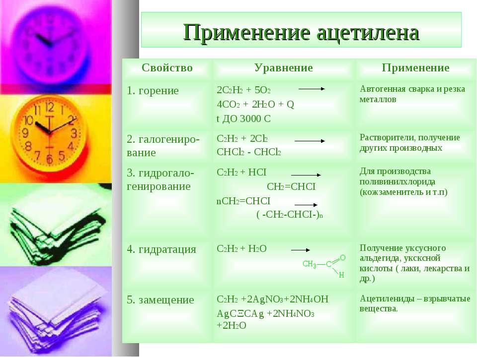 Применение ацетилена Свойство Уравнение Применение 1. горение 2C2H2 + 5O2 4CO...