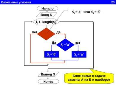 Вложенные условия 23 Начало Ввод S i, 1, length(S) Si ='а' Si ='б' Si ='а' Вы...
