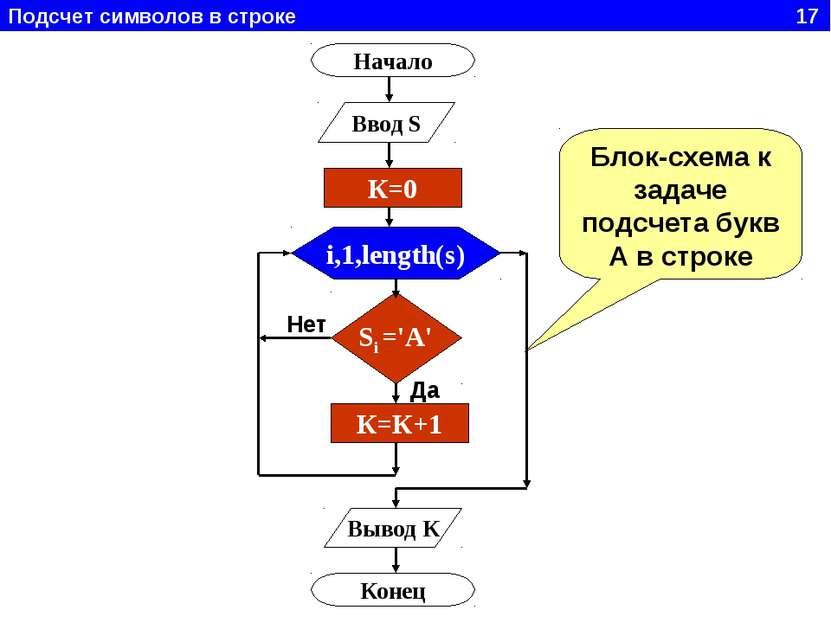 Подсчет символов в строке 17 Начало Ввод S i,1,length(s) Si ='A' К=К+1 Вывод ...