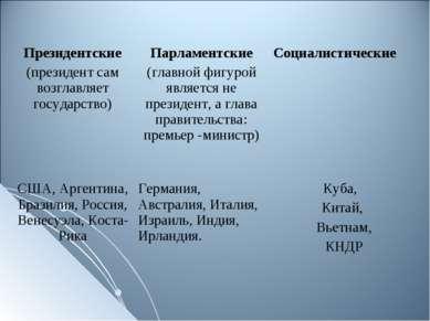 Президентские (президент сам возглавляет государство) Парламентские (главной ...