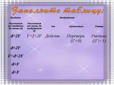 Предмет Изображение Расстояние от предмета до линзы (d) Расстояние от линзы д...