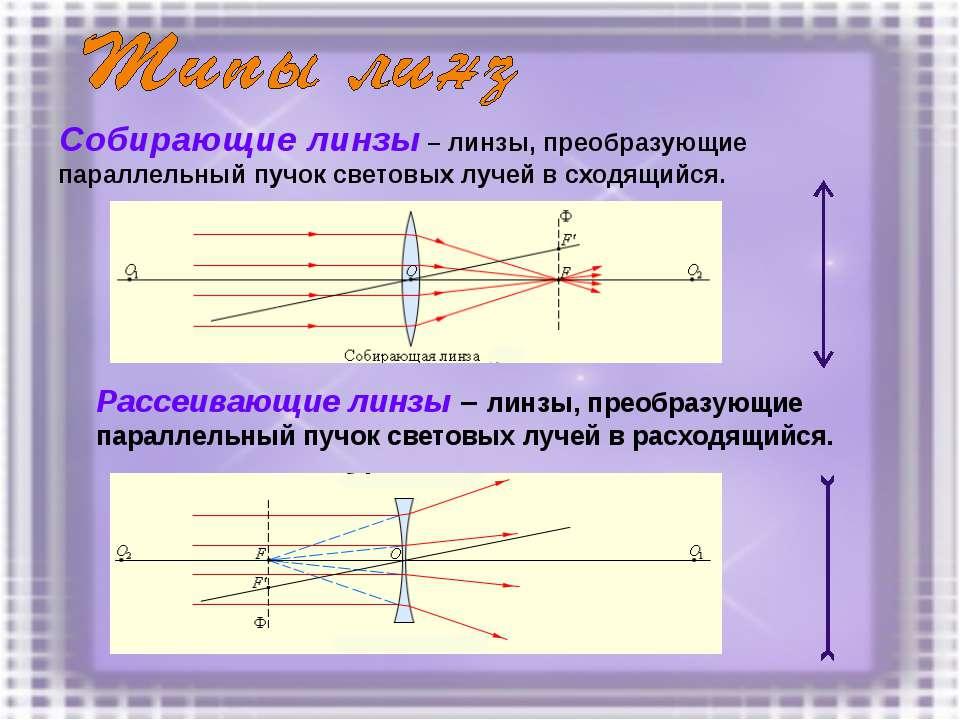 Собирающие линзы – линзы, преобразующие параллельный пучок световых лучей в с...