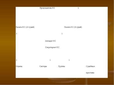 Председатель КС 1           Палата КС (10 судей)   Палата КС (...