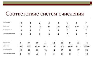 Соответствие систем счисления Десятичная 0 1 2 3 4 5 6 7 Двоичная 0 1 10 11 1...