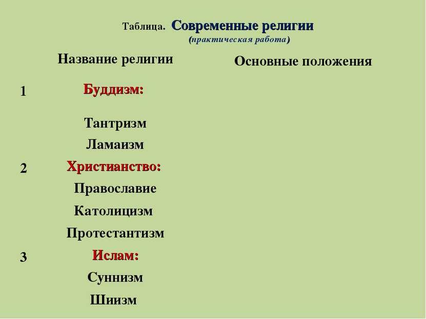 Таблица. Современные религии (практическая работа) Название религии Основные ...