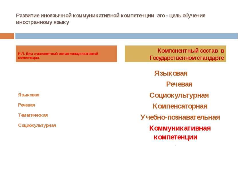 Развитие иноязычной коммуникативной компетенции это - цель обучения иностранн...