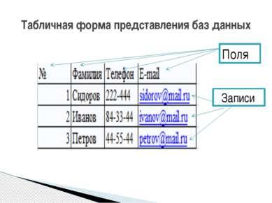 Табличная форма представления баз данных Поля Записи