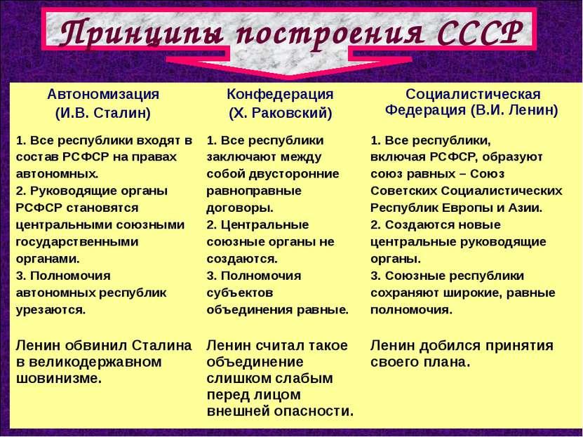 Принципы построения СССР Автономизация (И.В. Сталин) Конфедерация (Х. Раковск...
