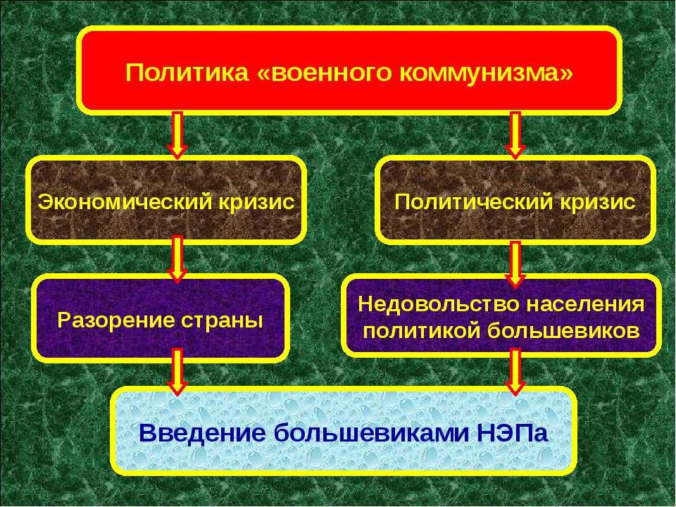 Политика «военного коммунизма» Разорение страны Политический кризис Экономиче...