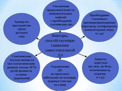 Факторы, способствующие снижению самостоятельной ДА Увеличение продолжительно...