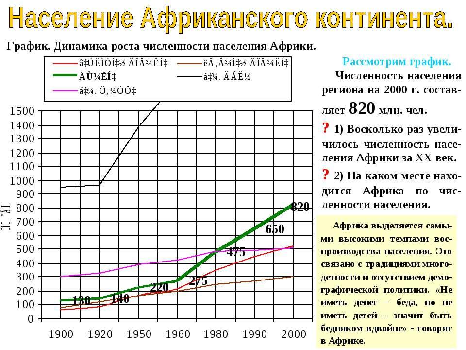 График. Динамика роста численности населения Африки. Рассмотрим график. Числе...