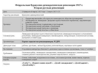 Февральскаябуржуазно-демократическая революция 1917 г. Втораярусская революци...